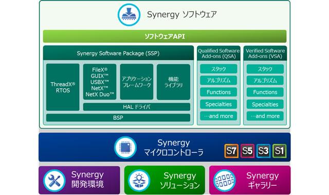 Renesas Synergy プラットフォームの構成