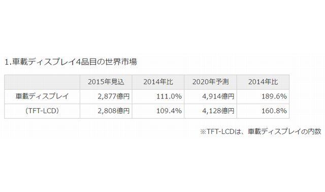 車載ディスプレイ市場動向(富士経済)