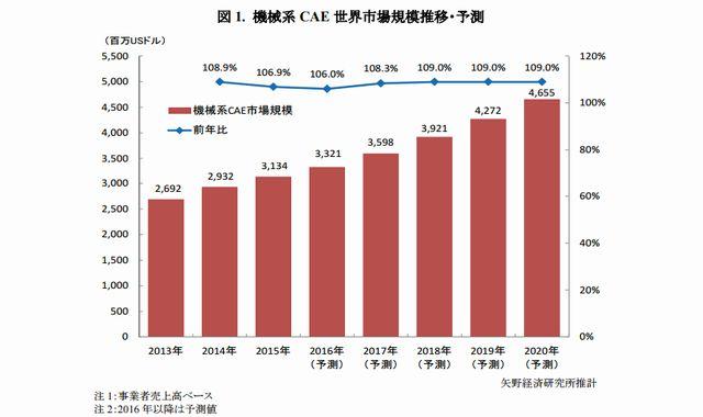 矢野経済研究所_機械系CAE世界市場規模推移・予測