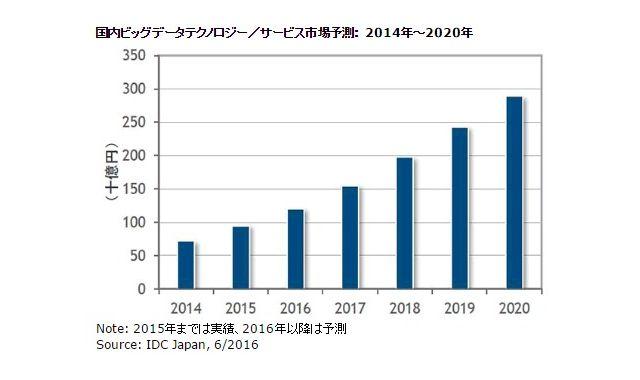 FireShot Capture 018 - 国内ビッグデータテクノロジー/サー_ - http___www.idcjapan.co.jp_Press_Current_20160613Apr.html