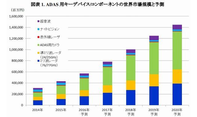 矢野経済研究所_ADAS世界市場予測