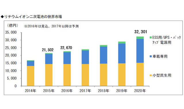 160831_富士経済