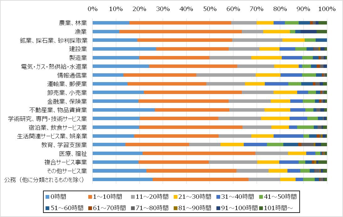 【業種・職種別:1万人残業調査】最も残業が多いのは「教育 ...