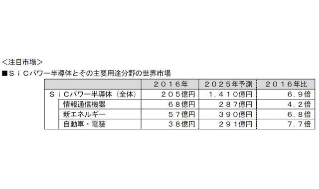 170322_FujiKeizai