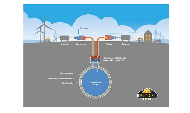 余剰電力による圧縮空気の地下貯蔵と、圧縮プロセスで発生する熱の蓄熱層の概念図