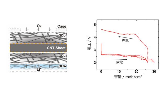 CNT空気極の概念図(左)と巨大容量の放電および充電特性(右)