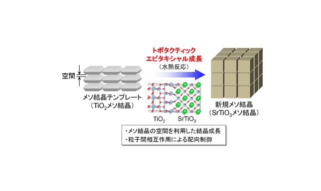 トポタクティックエピタキシャル成長によるSrTiO3メソ結晶の合成