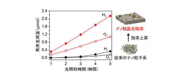 紫外光照射下における水の分解反応