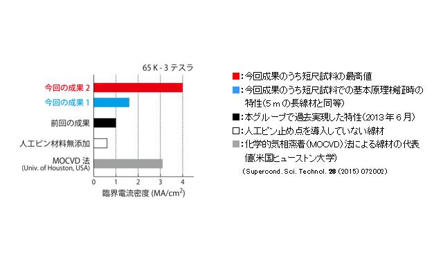 液体窒素中(65ケルビン(K))磁場中(3テスラ)での臨界電流密度の比較