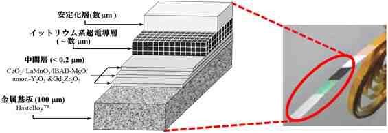 イットリウム系超電導線材の模式図