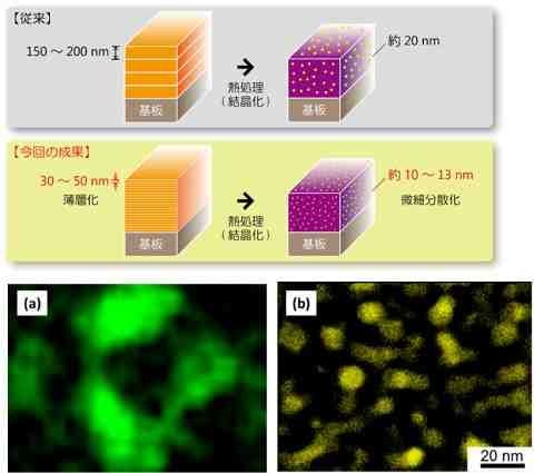 人工ピン止め点を微細化する方法(上)と人工ピン組織(下)の微細化前(a)と微細化後(b)の比較 明るい部分が人工ピン止め点、黒い部分が超電導材料
