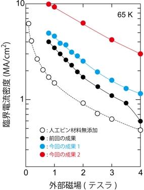 液体窒素中(65 K)で磁場環境下における臨界電流密度の比較