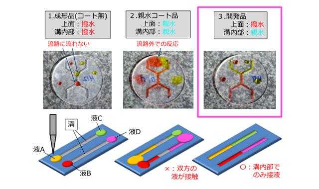 今回の技術で製造した高機能マイクロリアクター