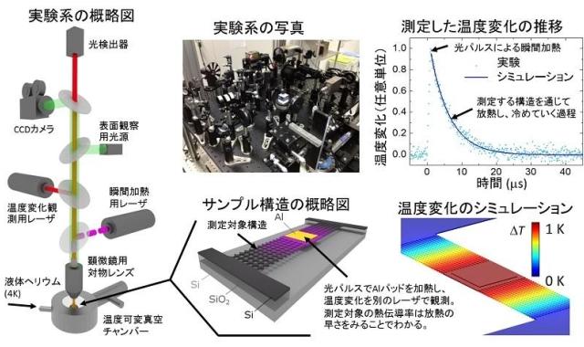 研究に用いたナノ構造の熱伝導計測用光学システムと測定原理