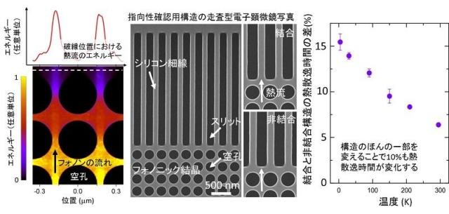 規則正しく配置したナノ構造の隙間をぬって輸送されるフォノンは指向性を持つことがシミュレーションで示唆され、シリコンナノ構造で実証された
