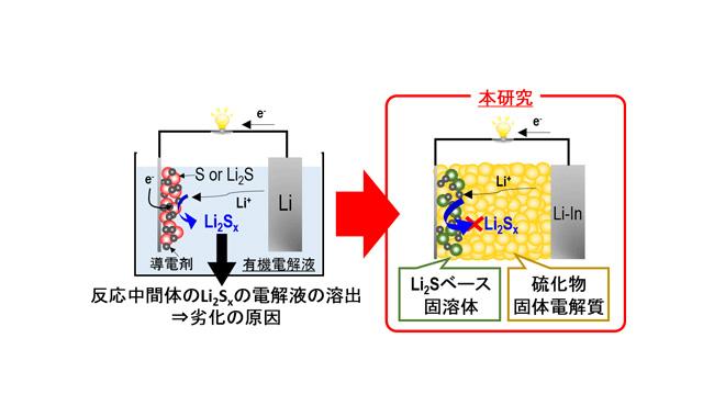 従来のリチウム-硫黄電池(左図)と同研究での全固体電池(右図)