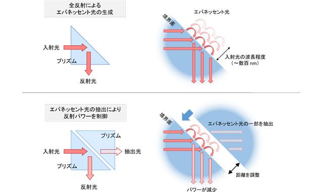 今回用いたレーザーパワー制御方法の原理