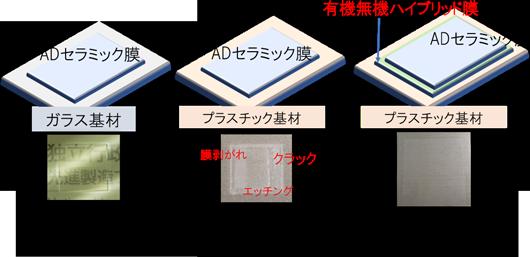 従来のAD技術と今回開発した技術によるプラスチック上へのセラミック成膜