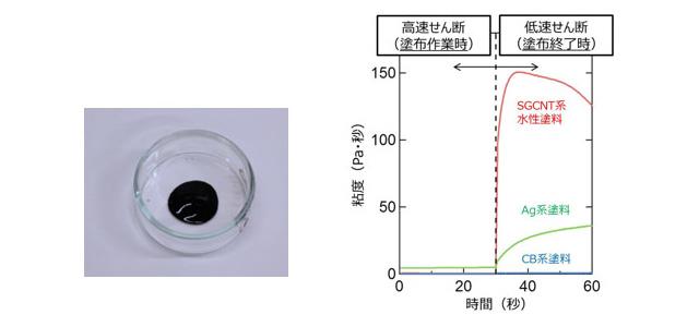 SGCNT系水性塗料(左)とせん断速度による塗料粘度の変化(右)