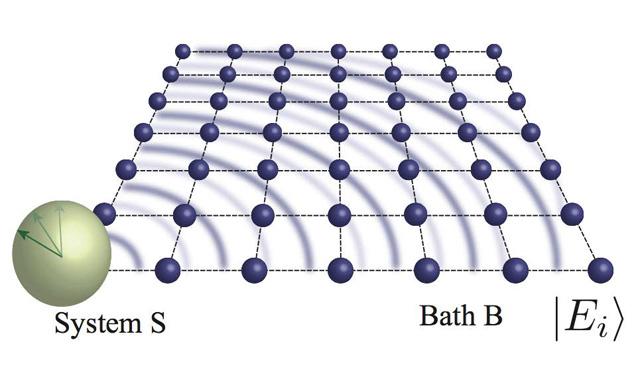東大、量子力学からの熱力学第二...