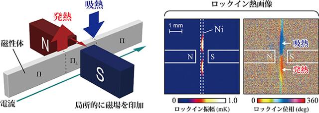 局所磁場印加によって誘起された異方性磁気ペルチェ効果