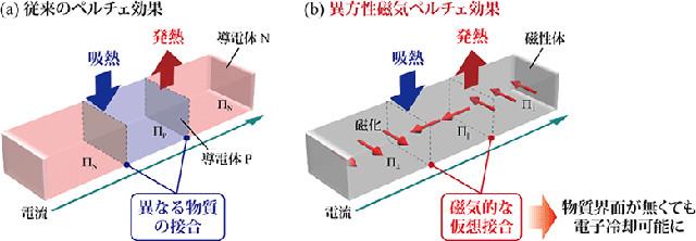 従来のペルチェ効果と異方性磁気ペルチェ効果の概念図