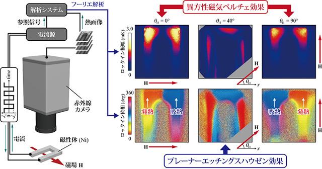 ロックインサーモグラフィ法による異方性磁気ペルチェ効果の温度計則