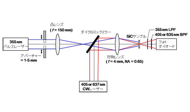 パワーデバイス材料SiCの電気特性を高分解能で測定する装置を開発 名 ...