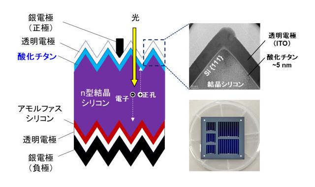 酸化チタン薄膜を活用した結晶シリコン太陽電池の高効率化に成功――20 ...