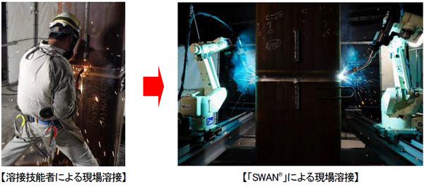 施工現場用溶接ロボットシステム